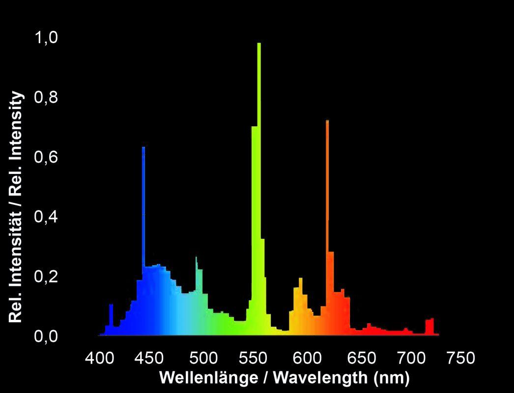 giessemann-tropic-spectrum