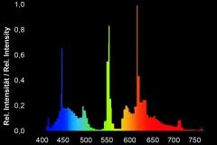 giessemann-super-flora-spectrum