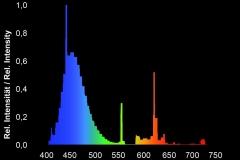 giessemann-super-purple-spectrum